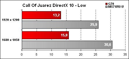 Asus G70 Résultat Call Of Juarez - Low