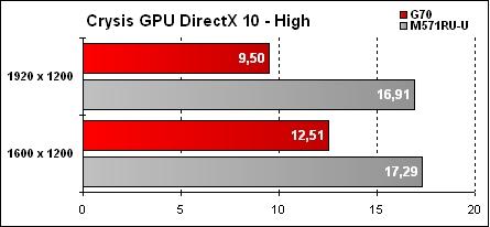 Asus G70 Résultats Crysis GPU