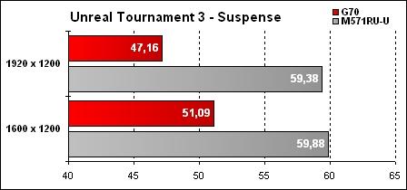 Asus G70 Résultat UT3 Suspence
