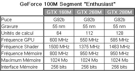 GeForce 100M - segment Enthusiast