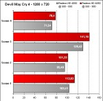Overclocking ATI Mobility Radeon HD 4850 - Devil May Cry 4 - 1280x720