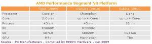 AMD 2009-2011
