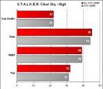 Alienware Area-51 m17x - STALKER Clear Sky - High