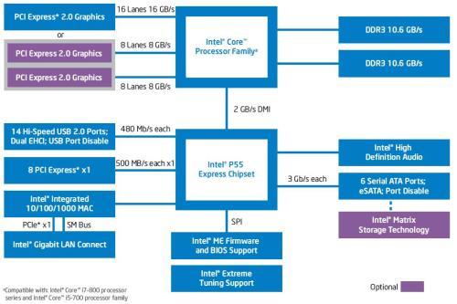 Diagramme chipset P55