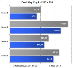 Area-51 M15x - Devil May Cry 4 - 1280x720