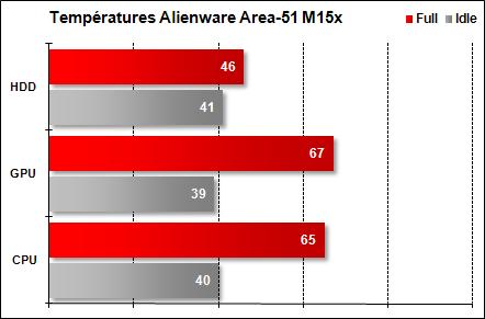Area-51 M15x - Températures