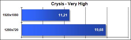 Asus G51J - Crysis Very High