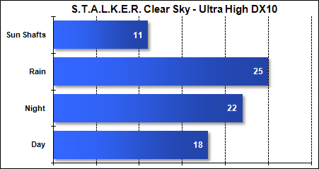 Asus G51-J - STALKER Clear Sky - Ultra