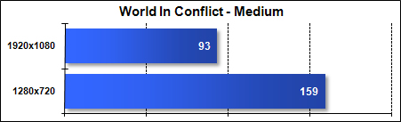 Asus G51J - World In Conflict - Medium