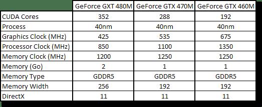 Spécifications GeForce 400M Enthusiast
