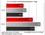 MSI GT663 - STALKER Pripyat DirectX 11 High