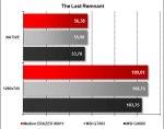 Medion ERAZER X6811 - The Last Remnant