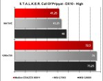 Medion ERAZER X6811 - STALKER Pripyat DX10 High