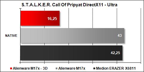 Alienware M17x - STALKER Pripyat Ultra DX11