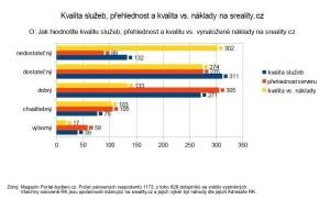 statistika kvalita sreality.cz