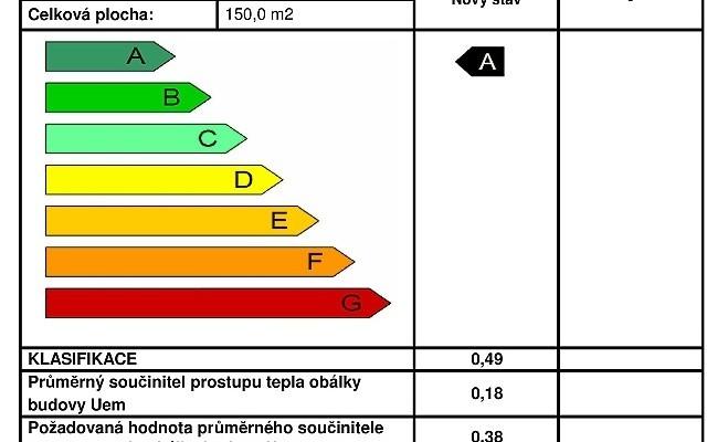 Průkaz energetické náročnosti – musíte mít PENB?
