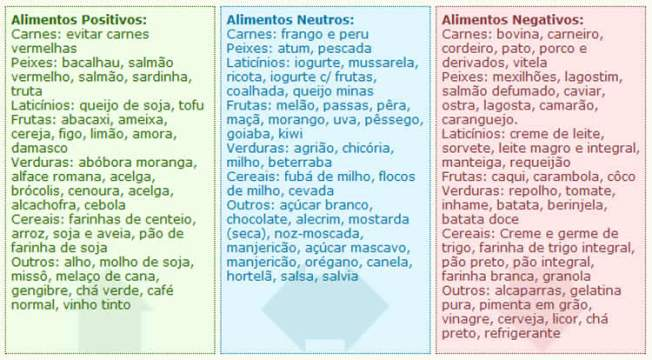 A dieta proibe alimentos industrializados, carboidratos refinados e carnes vermelhas