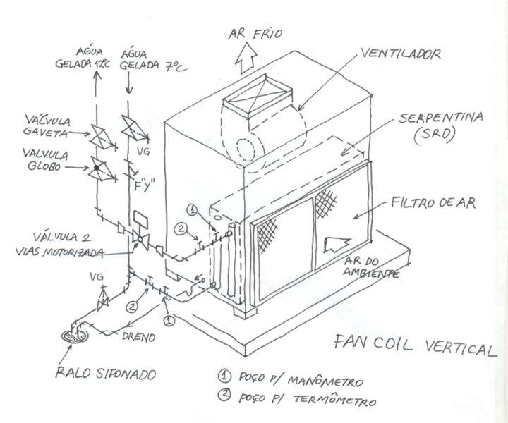 Animação de um sistema de água gelada