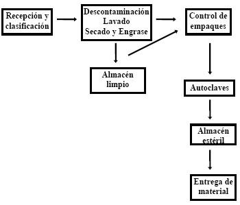 Manual de Bioseguridad para Servicios Estomatologicos