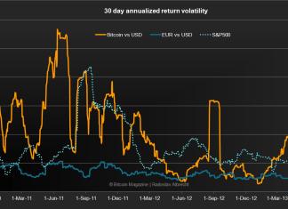 ketidakstabilan harga bitcoin