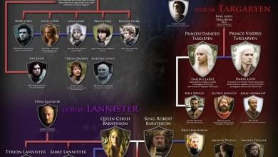 Photo of Não consegue gravar o nome dos personagens de Game of Thrones? Seu problema acaba agora!