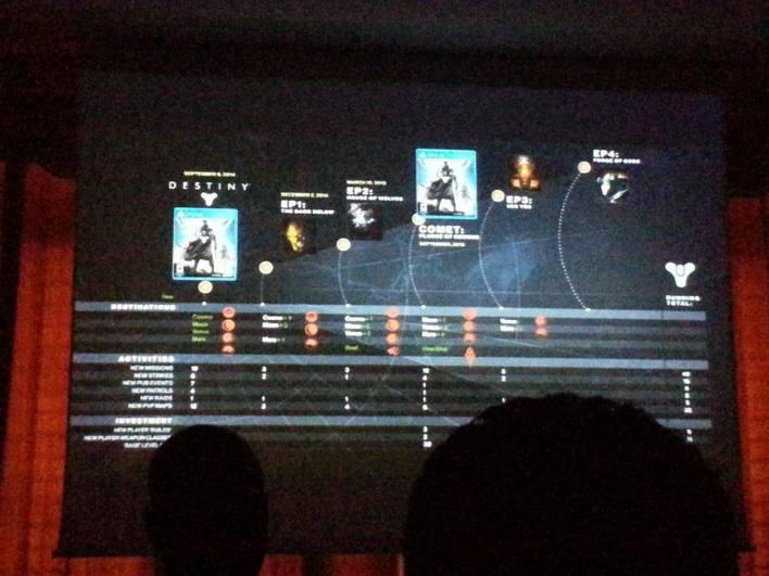 Leaked DLC Destiny 2015