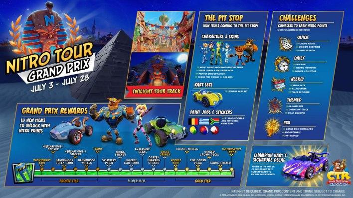 Crash Team Racing Nitro-Fueled Grand Prix