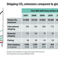 O preço a ser pago pela descarbonização da navegação mundial