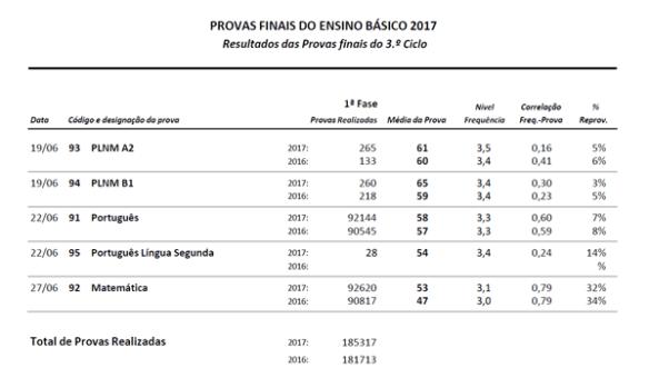 Resultados Provas Finais 2017
