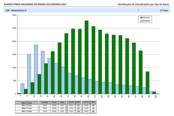 secundário resultados exames 2017 1f portalmath ptresultados exames 2017 \u2013 1ª fase \u2013 distribuições por disciplina tipo de aluno (pdf) seta010