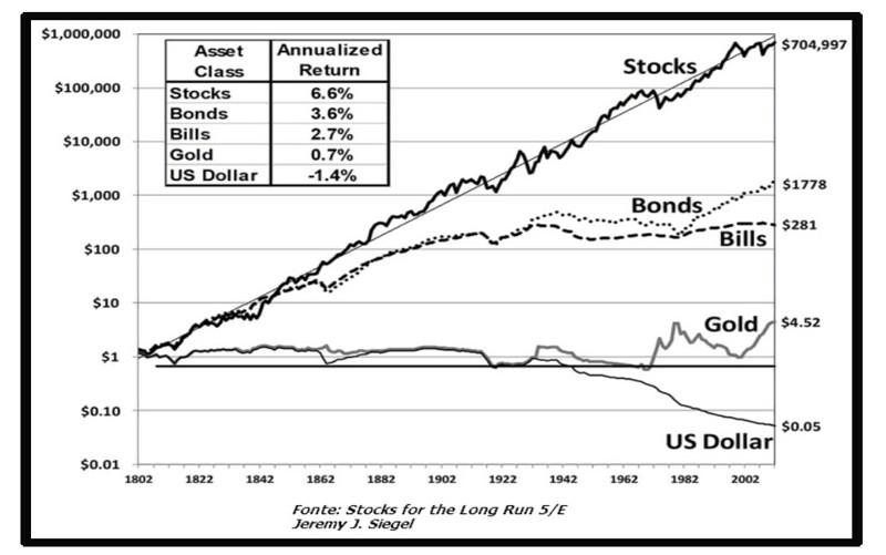 Retorno de diferentes produtos de investimentos