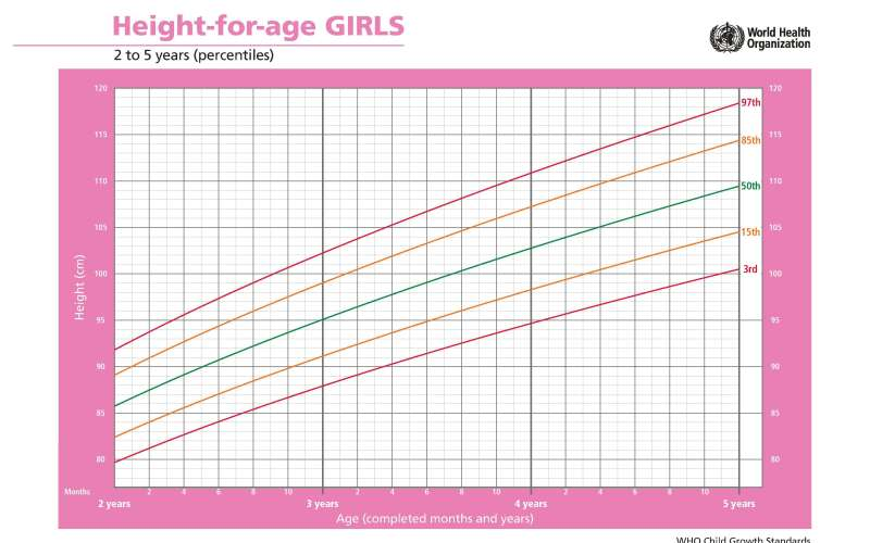 Comprimento meninas 2 a 5 anos