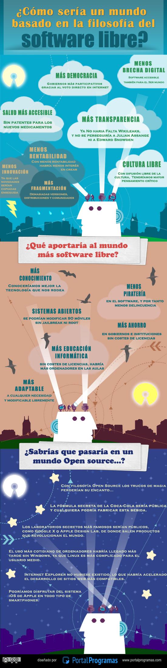 Cómo sería el mundo según el software libre