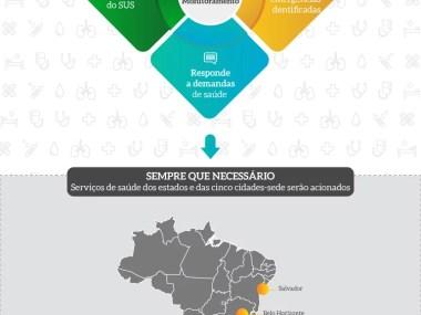 Ministério da Saúde se prepara para o atendimento publico durante a Copa América