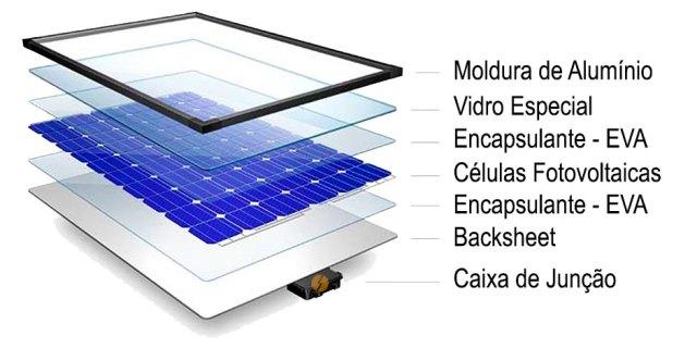 Composição do Painel Solar Fotovoltaico
