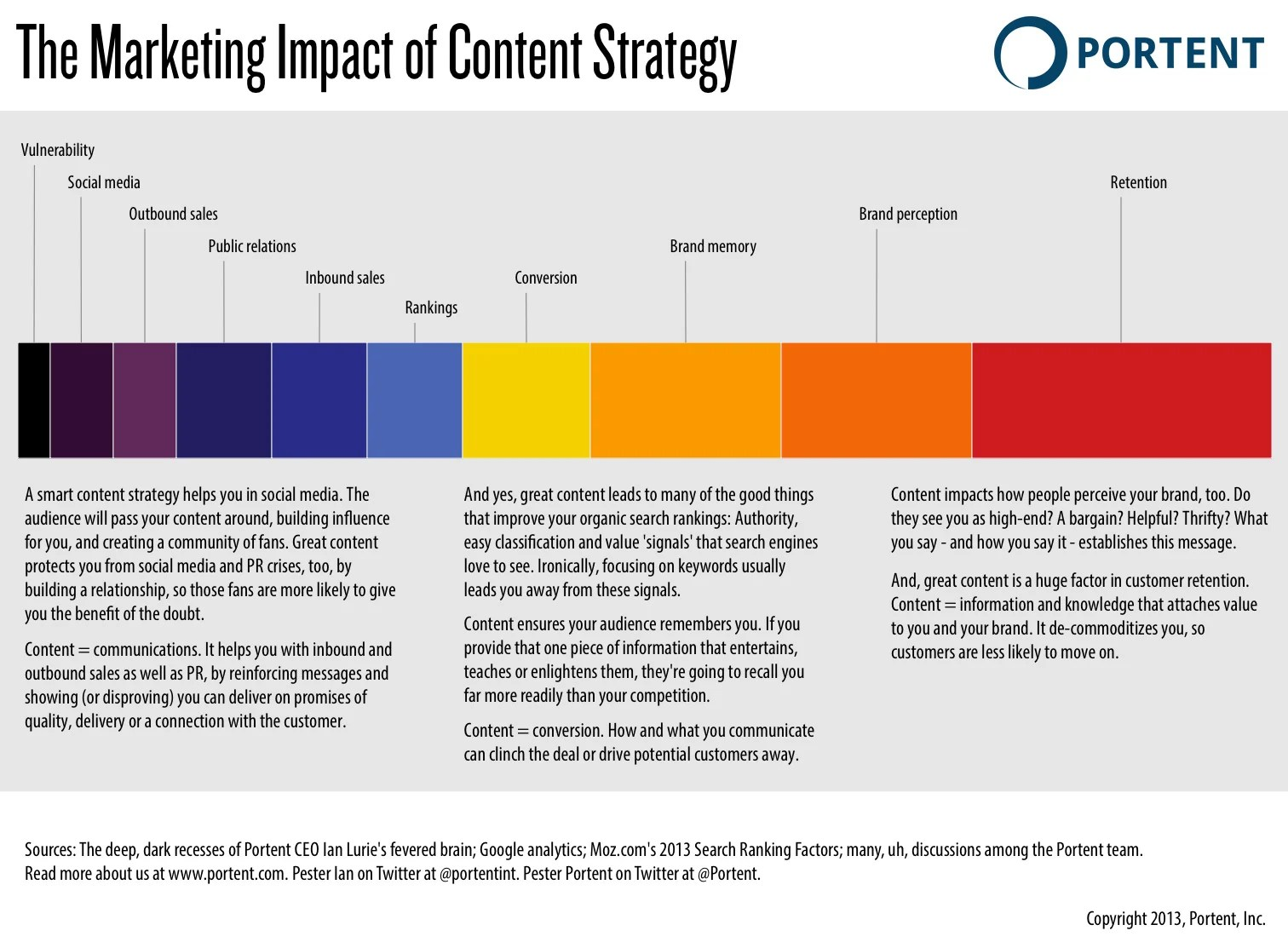 How To Create A Content Strategy In Only 652 Steps