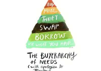 piramide, buyerarchy of needs, besparen, porterenee, minder kopen, minder uitgeven, minimaliseren, minimalisme