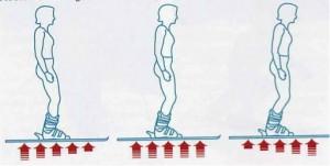 balans voeten