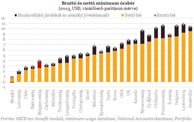 A magyar minimálbérestől veszi el a legtöbbet az állam