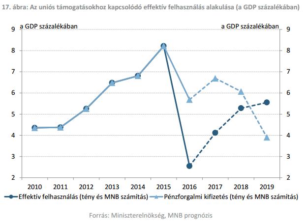 Még két évig hasíthat Magyarország, aztán beleállhat a földbe