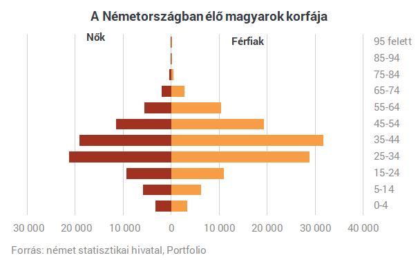 Megmutatjuk, miért tragédia a kivándorlás Magyarországnak
