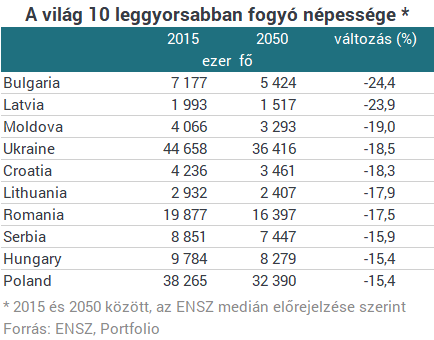 Itt a magyar népesedési katasztrófa - Brutális, ami velünk történik