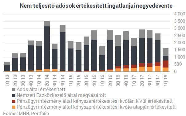 Hitelkatasztrófa Magyarországon: 48 ezer elbukott lakás, milliós tömeg a BAR-listán