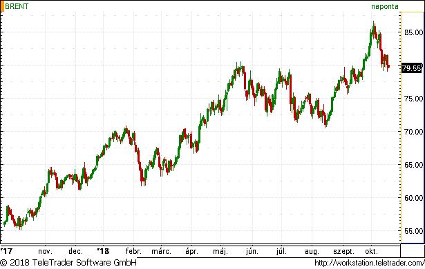 Fontos szintek alá zuhant az olaj ára