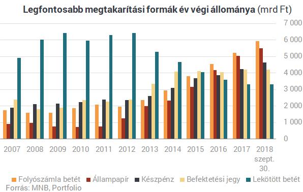 """Szinte hihetetlen, mibe """"fekteti"""" a pénzét a magyar lakosság"""