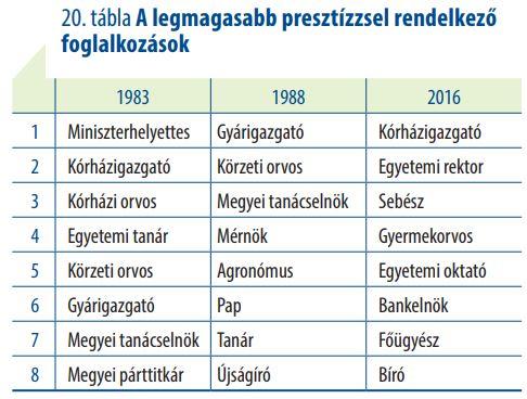 Itt vannak a legkirályabb és a legpocsékabb magyar állások