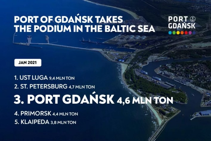 Port of Gdańsk Authority S.A. wins place on the Baltic podium