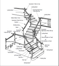 Stairs-deconstructed | Portland Stair Company