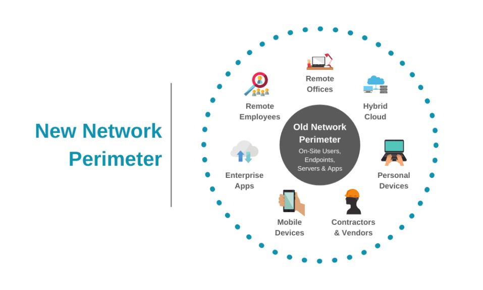 new network perimeter