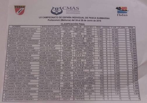 classificacao1JornadaNacionalEspanha2016